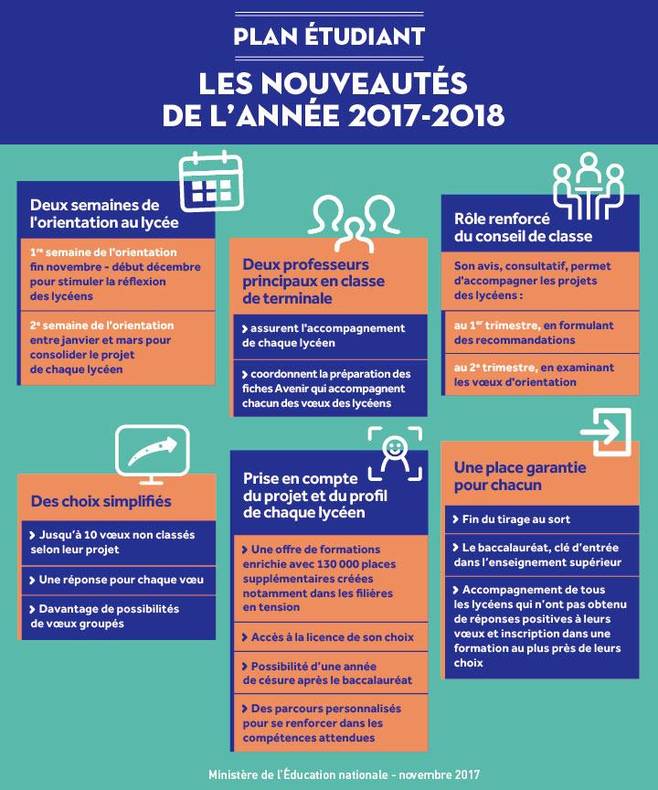 Plan étudiant : nouveautés 2017-2018 - Sandra Belhassen Coaching Paris